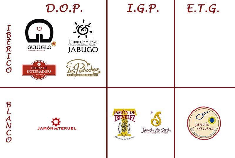 Sellos de denominaciones de origen para el jamón en España
